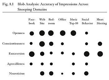 BlobAnalysis
