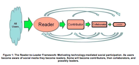 Reader-to-Leader_Framework