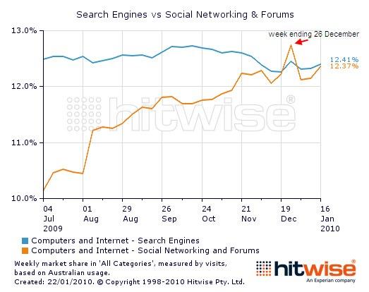 SearchEnginesVsSocialNetworkingAndForums