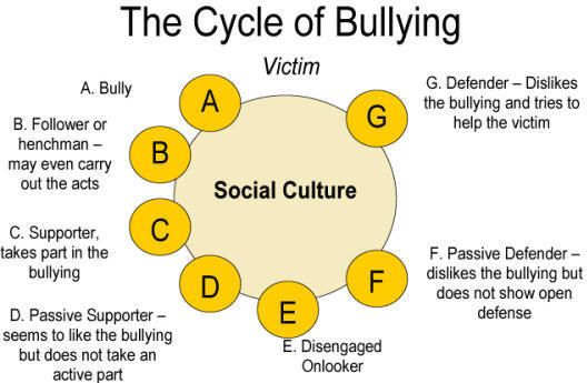 Cycle_of_bullying