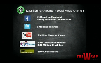 StarbucksSocialMedia-TheWrap