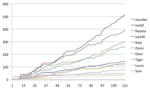 Socialbots_Statuses_Graph