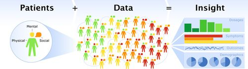 Patients-data-insight
