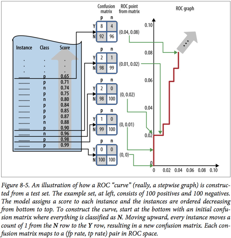 DataScienceForBusiness_Figure8_5