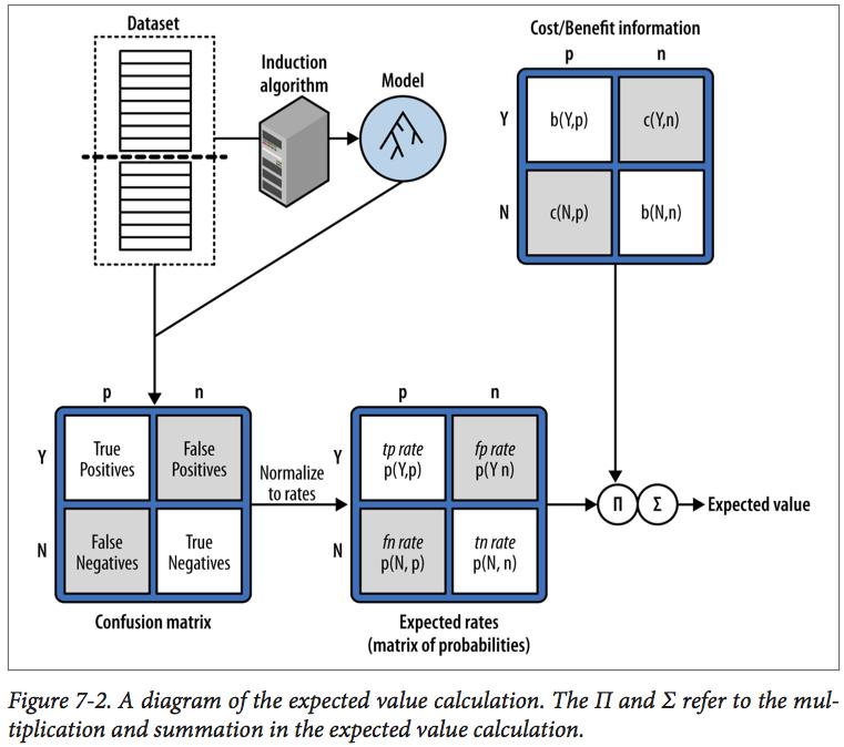 DataScienceForBusiness_Figure7_2