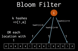 Algebra_strata_bloom_filter
