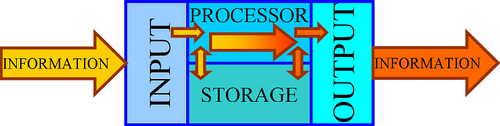 500pxinformation_processing_system_28eng