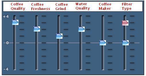 Coffeeeq2
